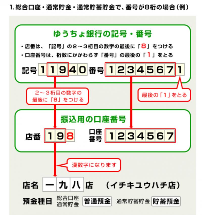 銀行 口座 番号 ゆうちょ